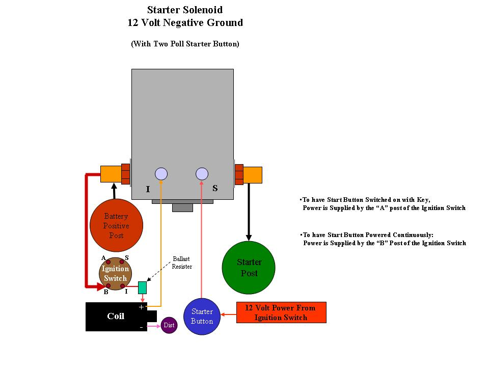 Solenoid11 hot starting problems with your chevy teresa'sgarage com ford solenoid wiring diagram at bayanpartner.co